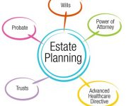 The Basic Estate Plan