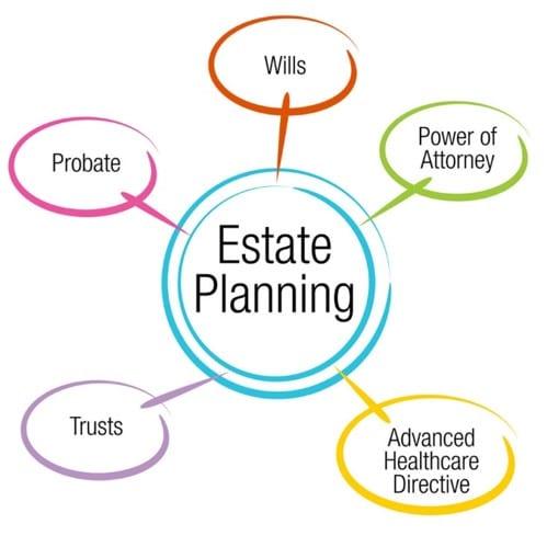 The Basic Estate Plan